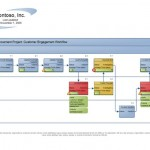 Screenshot of the Process Flow Template