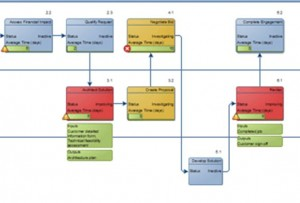Screenshot of the Process Improvement template