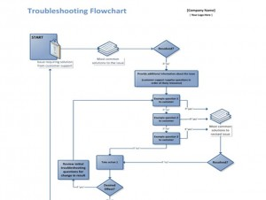 Screenshot of the Troubleshooting Template