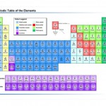 Photo of the Interactive Periodic Table