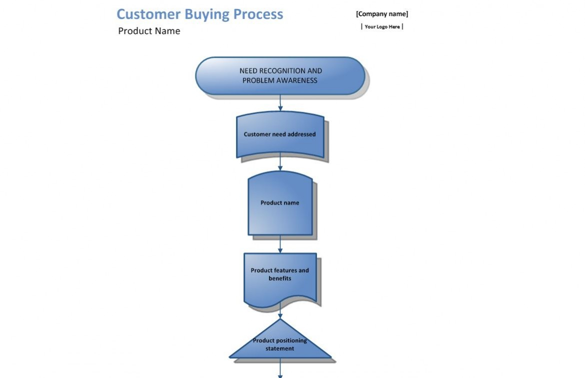 buying process The 6 stages of the b2b buying process will move your prospects to customers be sure you are properly communicating with them every step of the way.