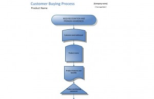 Customer Buying Process Template