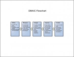 DMAIC Template