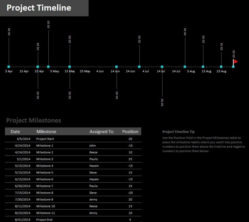 Milestone Project Timeline Template