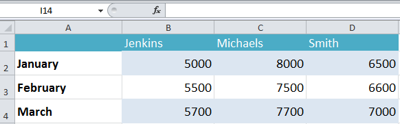 Formatting Data in Excel Spreadsheets