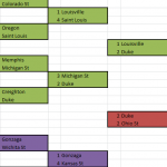 Comprehensive NCAA Tournament Bracket