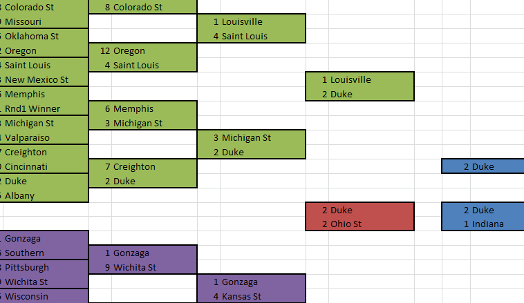 Comprehensive NCAA Tournament Bracket