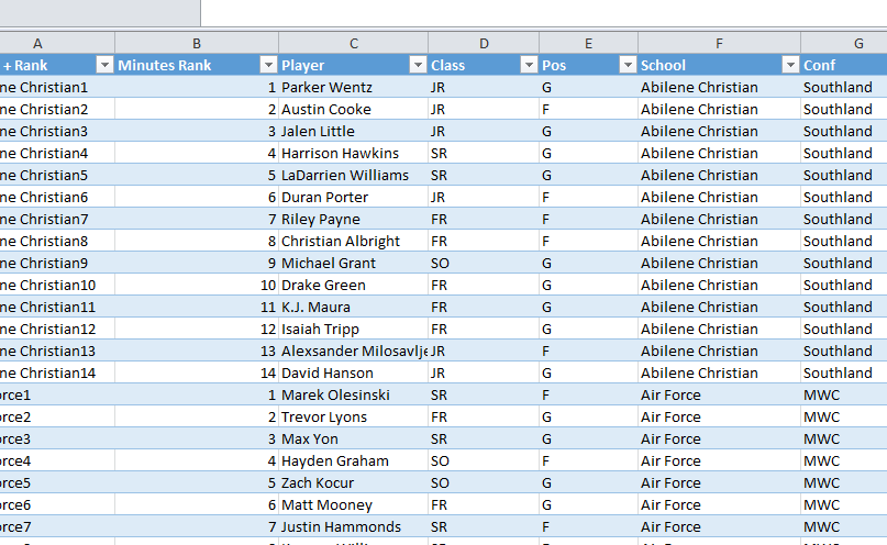 March Madness Individual Player Stats Sheet