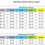 Resting Heartrate Chart