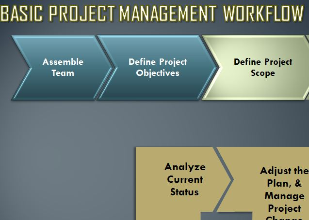Basic Management Process