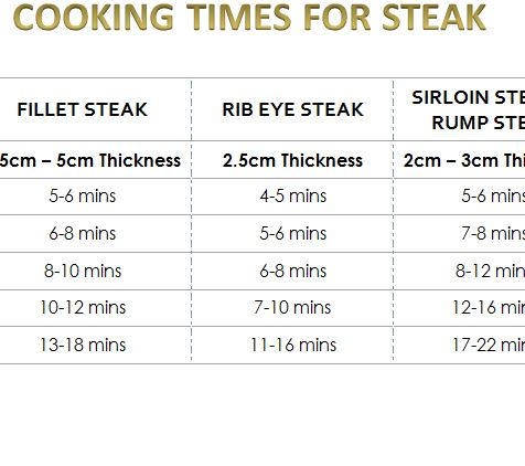 Cooking Times for Steak