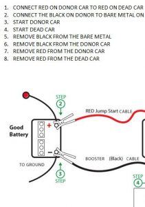 Stupendous How To Jump Start Car Template Haven Wiring Digital Resources Jebrpkbiperorg