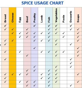 Spice usage chart template haven for Carpool calendar template