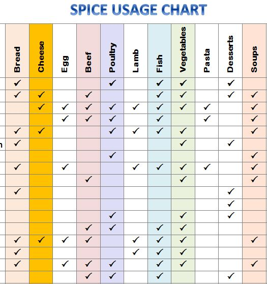 chapter 13 spice chart the spread The history of people on the african continent is fascinating and our understanding of it is growing dramatically african history, like africa, is.