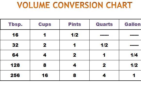 Volume Conversion Chart