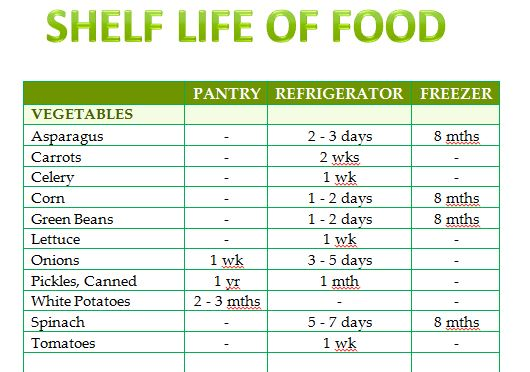 shelf life and dating of foods