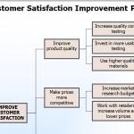 Customer Satisfaction Template screenshot