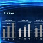 Screenshot of the Financial PowerPoint Template