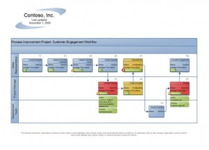 Screenshot of the Process Flow Template