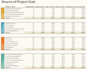 Project Budget Management Template Free