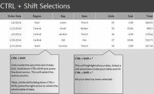 CTRL + Shift Function