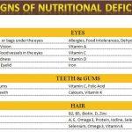 Signs of Nutritional Deficiencies