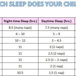 How Much Sleep Does Your Child Need